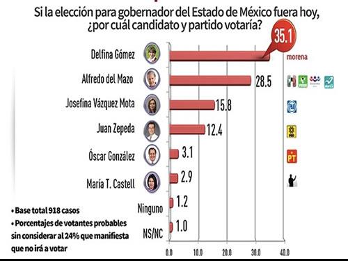 Candidata de Morena habría incurrido en conflicto de interés